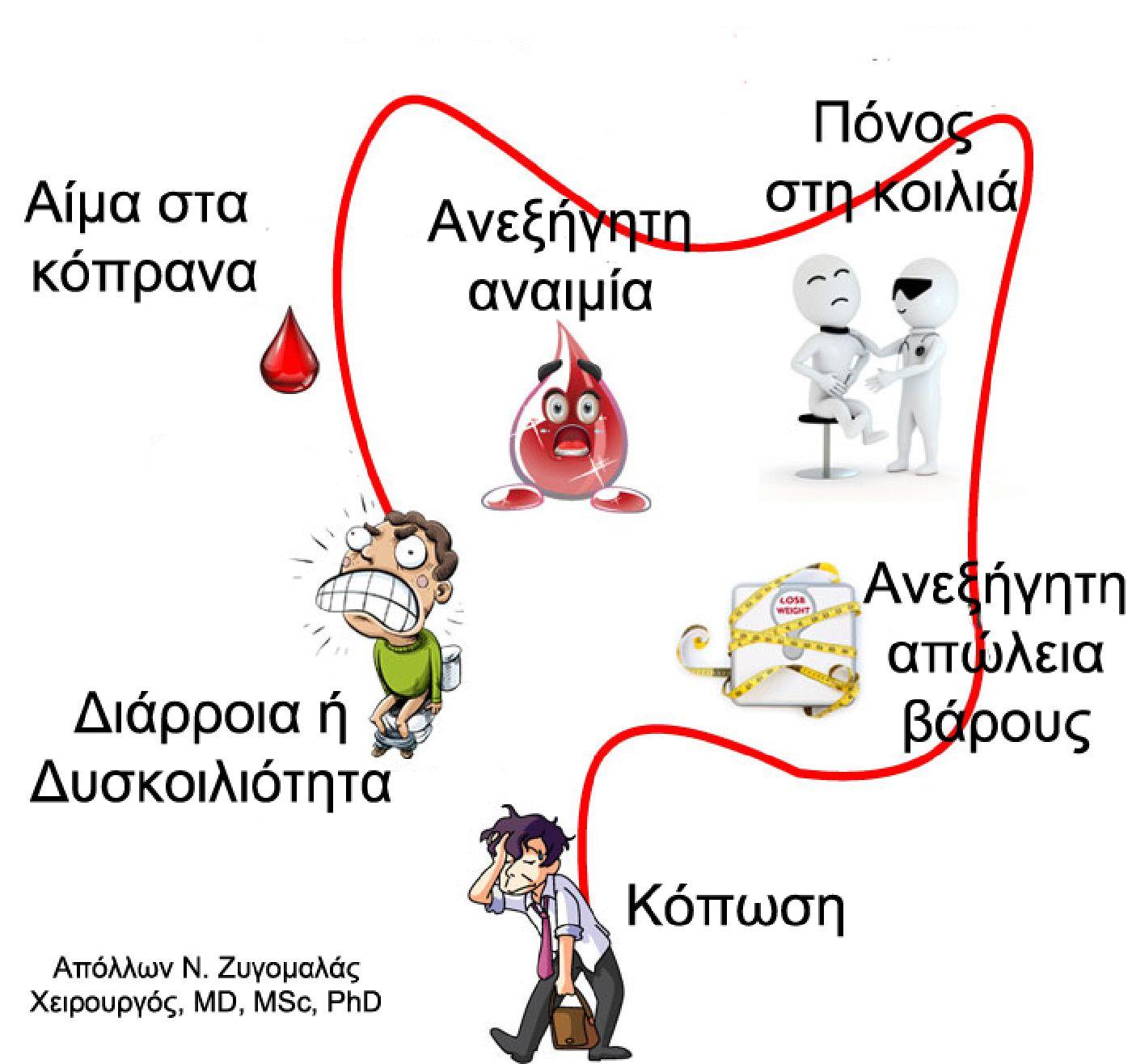 db0e912adce3 Το πιο συχνό σύμπτωμα είναι η αιμορραγία από τον πρωκτό και το αίμα στα  κόπρανα. Άλλα συμπτώματα είναι η μέλαινα (μαύρα σαν πίσσα κόπρανα)